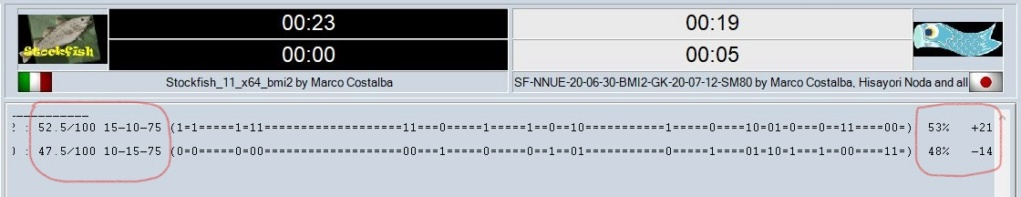 Comparative test - the best nets at the date (SF-NNUE). Clipbo45
