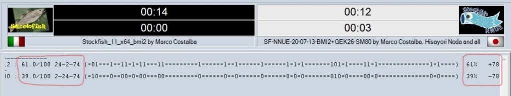 Comparative test - the best nets at the date (SF-NNUE). Clipbo47