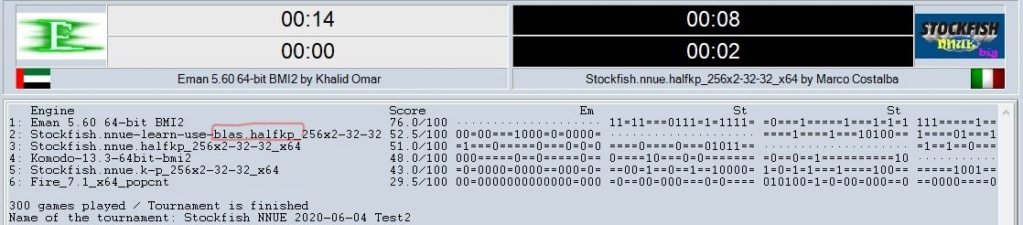 Stockfish NNUE 2020-06-04 - Test 2 Srs11