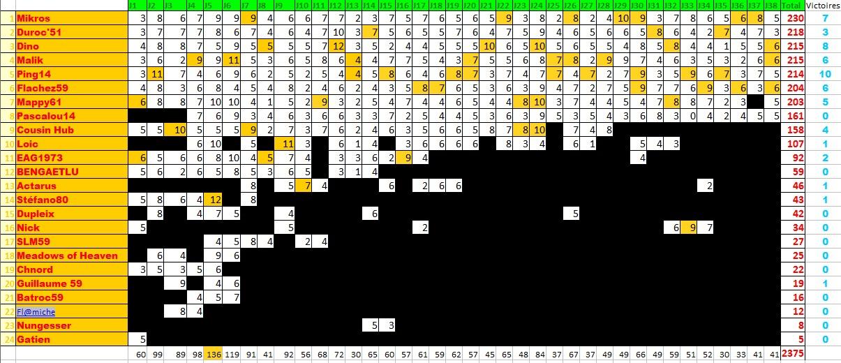 Classements des pronostiqueurs L1 2009/2010 - Page 3 Pronol11