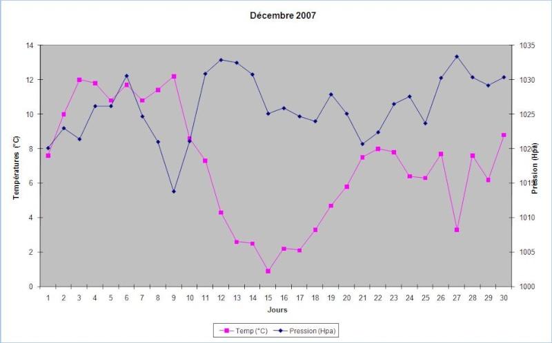 Mois de Décembre 2007 Decemb10