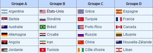 World championship 2010 B11