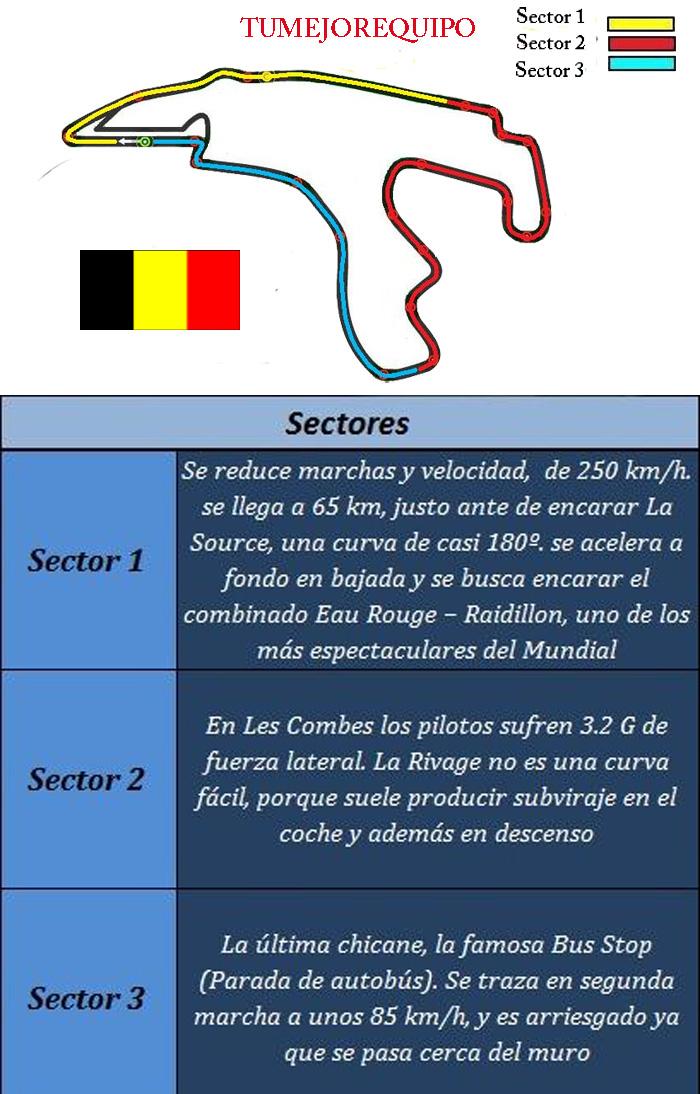 G.P de Bélgica - Previo Sector10