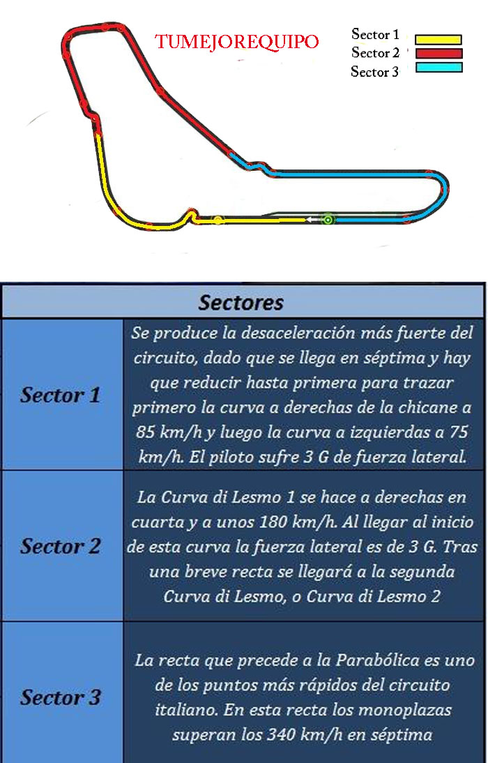 G.P de Italia - Previo Sector11