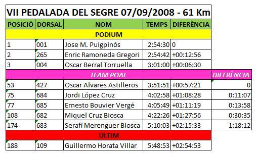 VII PEDALADA DEL SEGRE - PONTS Classi10