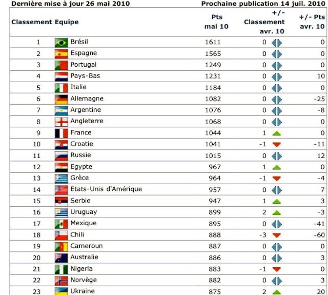 Classement FIFA [Nation] - Page 3 0001du10