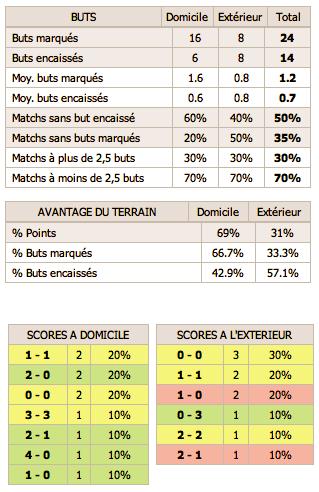 Statistiques du RCS 2010/2011 - Page 2 Captur76