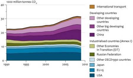 CO2 / Taux De CO2 / Dioxyde de carbone Rtemag10