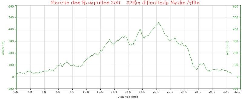 Marcha das Rosquillas 2011 Perfil10