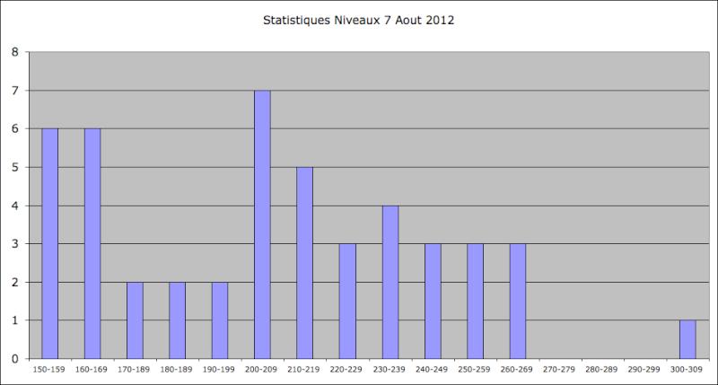 Statistiques Milice - Page 2 Captur28