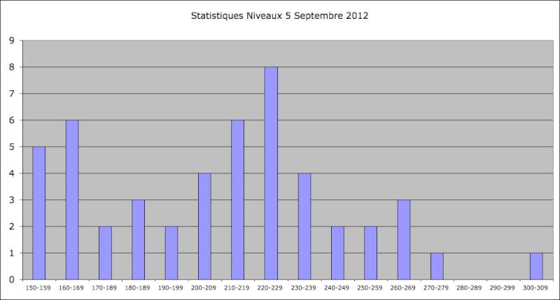 Statistiques Milice - Page 2 Captur44