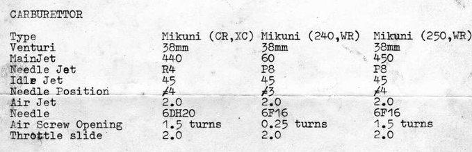 TABLEAU REGLAGES CARBURATEUR ALLUMAGE 1972/1984 de  125/250/420/430/500 29646011