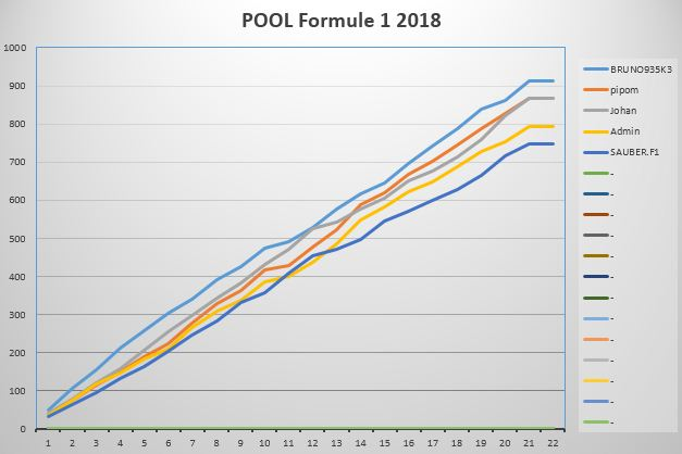 POOL Formule 1 2019 - Page 5 Graphi11