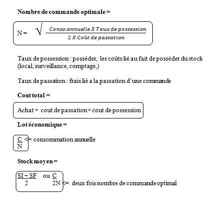 Gestion Les_ap11