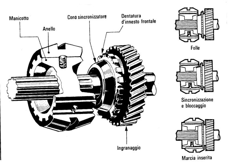 Trasmissione e cambio di velocità [TECNICA]  Schema10