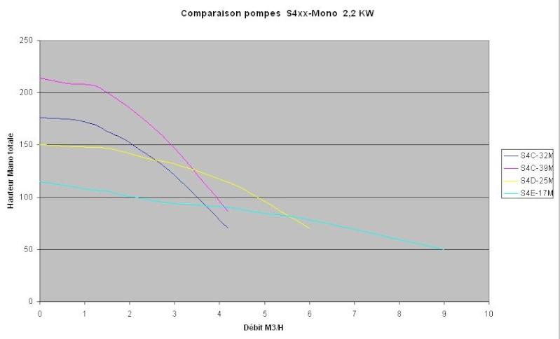 pompe immergée schéma Compar11