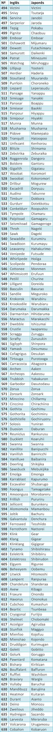 Rumores de supostos nomes ocidentais dos pokemon da quinta geração Tabela10
