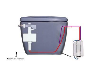 Osmoser sur WC Wc110