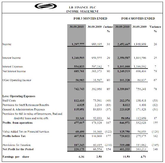 LB Finance (LFIN) is worth Rs 480/= Lb10