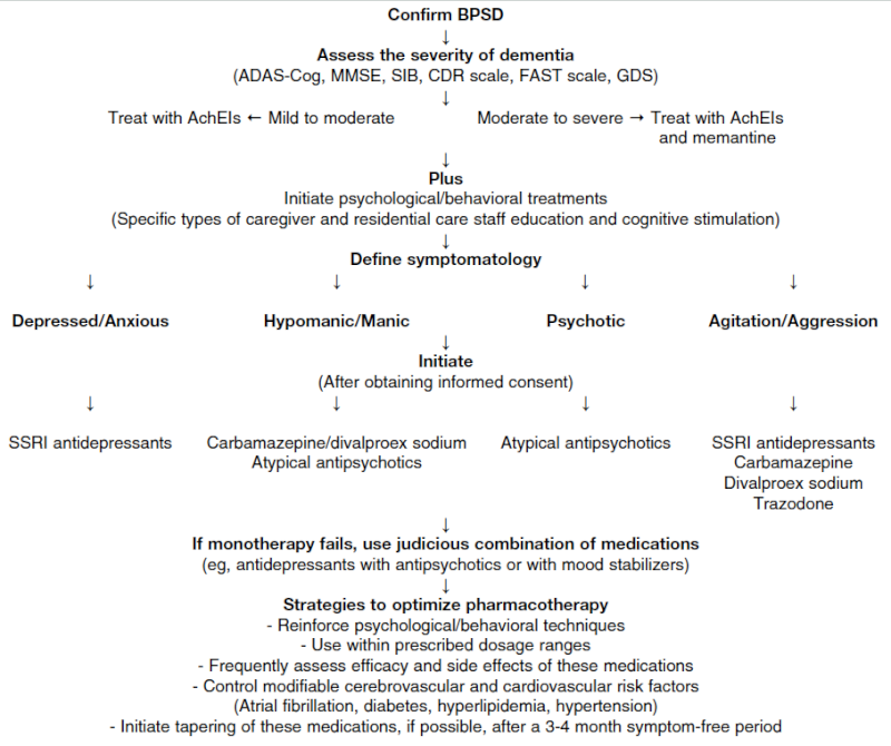 Behavioral and Psychological Symptoms of Dementia—Treatment Algori10