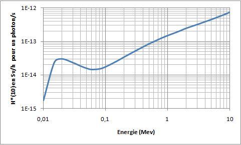 quelle est l'énergie la moins nocive? Dose1211