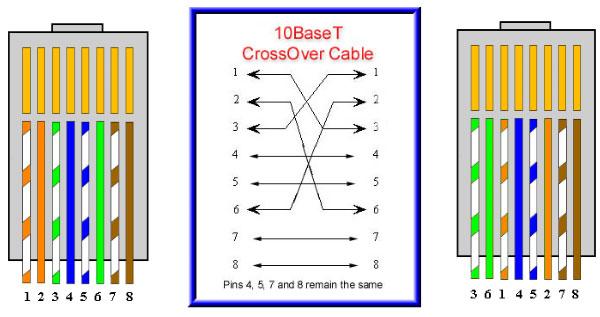 Cách bấm dây mạng cáp CHÉO, cáp THẲNG Nst_ne11