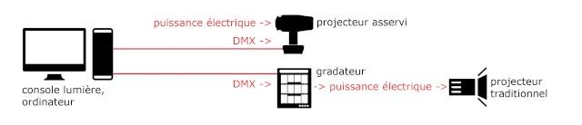 [ Protocole DMX ] Le Signal DMX et l'Adressage Numérique Chaine14