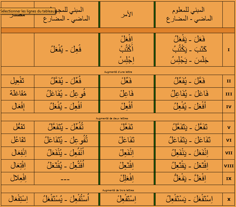 arabe - Le verbe arabe عرف (connaître) et ses dérivés - Page 12 Formes10