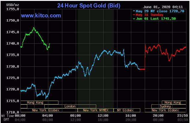 Cập nhật tin tức thị trường vàng hàng ngày cùng FXPRO - Page 40 0119