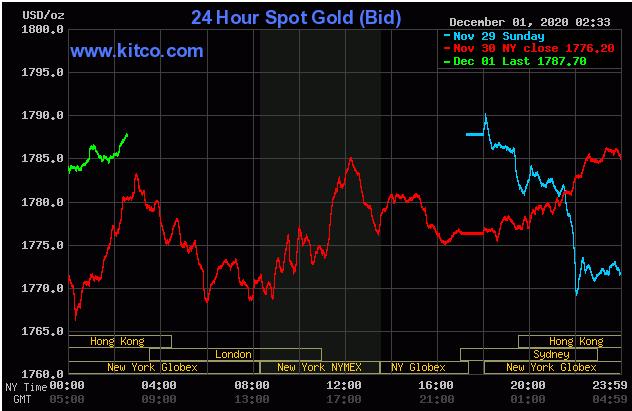 Cập nhậ tin tức thị trường vàng hàng ngày cùng FxPro - Page 3 0124