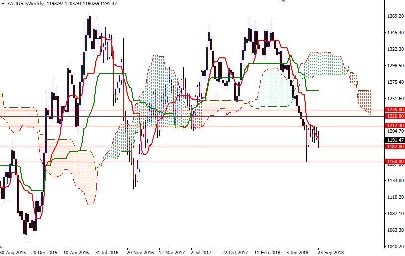 Cập nhật tin tức thị trường vàng hàng ngày cùng FXPRO - Page 13 0210