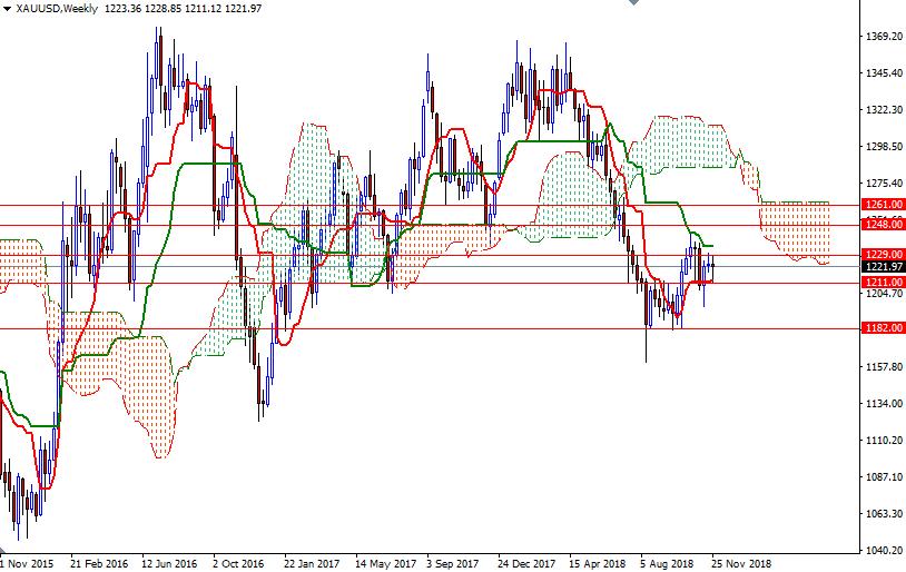 Cập nhật tin tức thị trường vàng hàng ngày cùng FXPRO - Page 16 0310