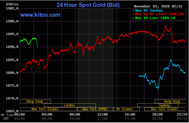 Cập nhậ tin tức thị trường vàng hàng ngày cùng FxPro - Page 2 0317