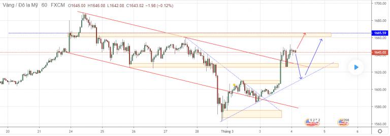 Cập nhật tin tức thị trường vàng hàng ngày cùng FXPRO - Page 36 0416