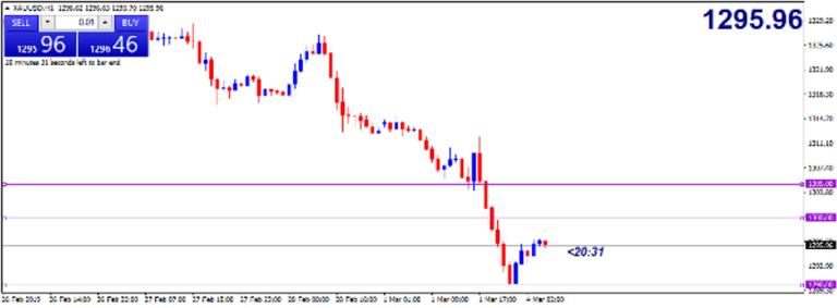 Cập nhật tin tức thị trường vàng hàng ngày cùng FXPRO - Page 20 04_110
