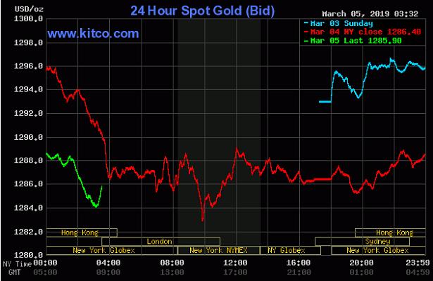 Cập nhật tin tức thị trường vàng hàng ngày cùng FXPRO - Page 20 0511
