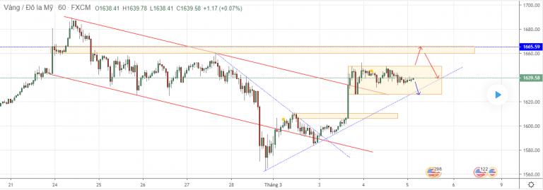 Cập nhật tin tức thị trường vàng hàng ngày cùng FXPRO - Page 36 0515
