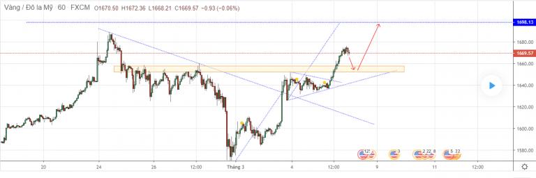 Cập nhật tin tức thị trường vàng hàng ngày cùng FXPRO - Page 36 0613