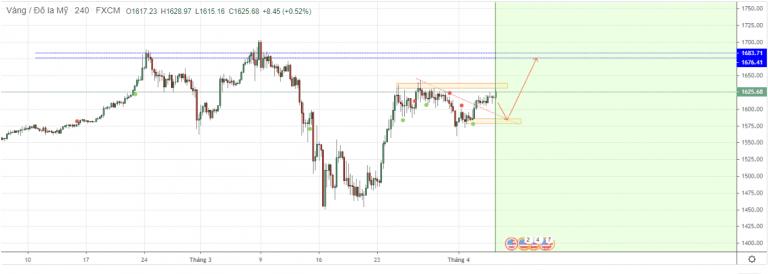 Cập nhật tin tức thị trường vàng hàng ngày cùng FXPRO - Page 37 0614