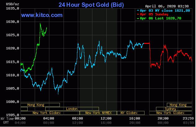 Cập nhật tin tức thị trường vàng hàng ngày cùng FXPRO - Page 37 0615