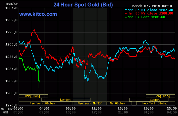 Cập nhật tin tức thị trường vàng hàng ngày cùng FXPRO - Page 20 0710
