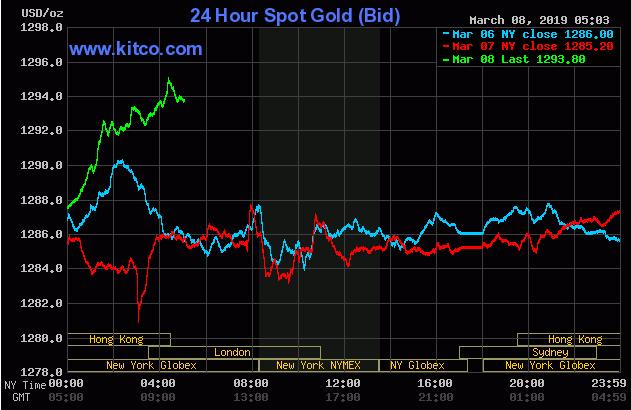 Cập nhật tin tức thị trường vàng hàng ngày cùng FXPRO - Page 20 0810