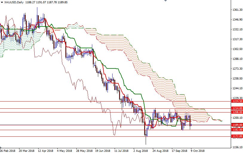 Cập nhật tin tức thị trường vàng hàng ngày cùng FXPRO - Page 14 0910