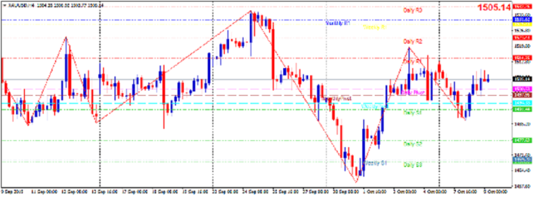 Cập nhật tin tức thị trường vàng hàng ngày cùng FXPRO - Page 29 0915