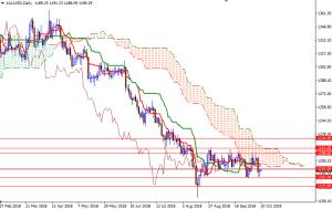 Cập nhật tin tức thị trường vàng hàng ngày cùng FXPRO - Page 14 1011