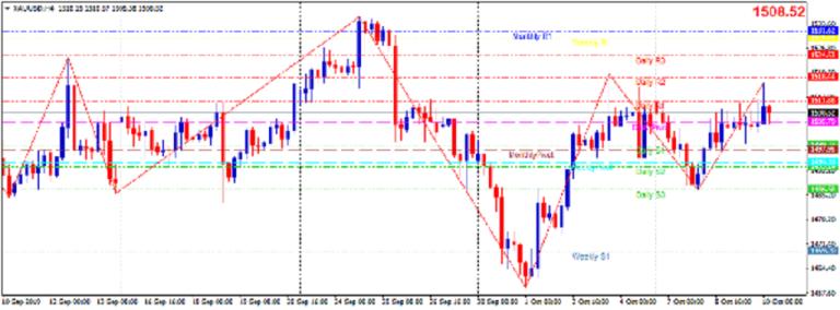 Cập nhật tin tức thị trường vàng hàng ngày cùng FXPRO - Page 29 1016
