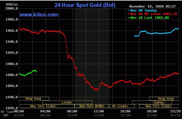 Cập nhậ tin tức thị trường vàng hàng ngày cùng FxPro - Page 3 1029