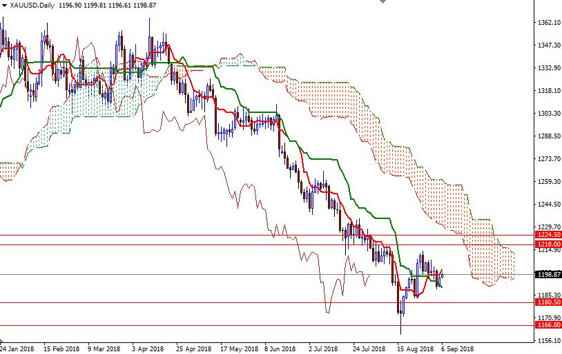 Cập nhật tin tức thị trường vàng hàng ngày cùng FXPRO - Page 12 1110