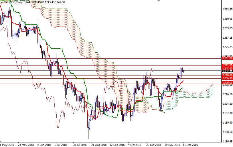 Cập nhật tin tức thị trường vàng hàng ngày cùng FXPRO - Page 16 1111
