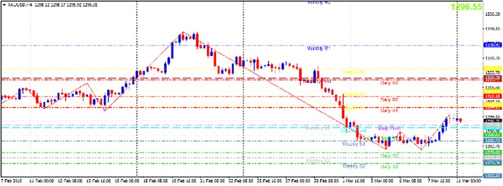 Cập nhật tin tức thị trường vàng hàng ngày cùng FXPRO - Page 20 1113